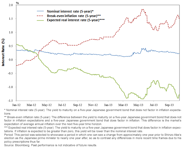 Interest Rates and Inflation Expectations