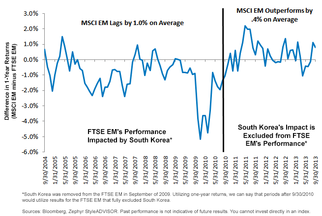 Difference in 1-Year Returns (MSCI EM minus FTSE EM)