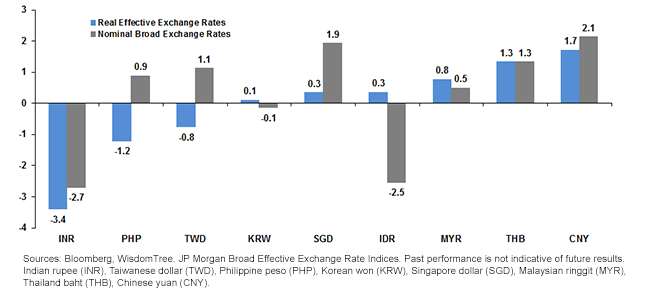 Exchange Rate Historically Cheap Compared to its Trading Partners