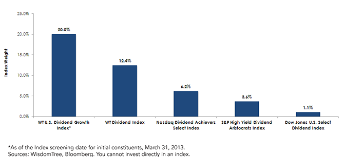 Information Technology Sector Weight in Various Dividend-Focused Indexes