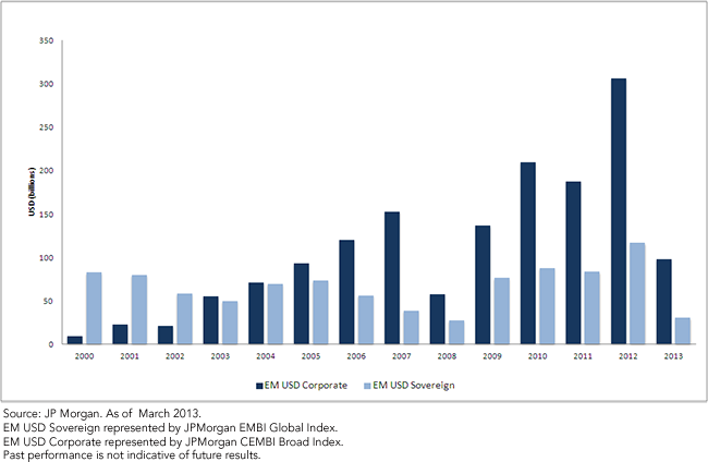 U.S. dollar Denominated Emerging Market Debt Issuance