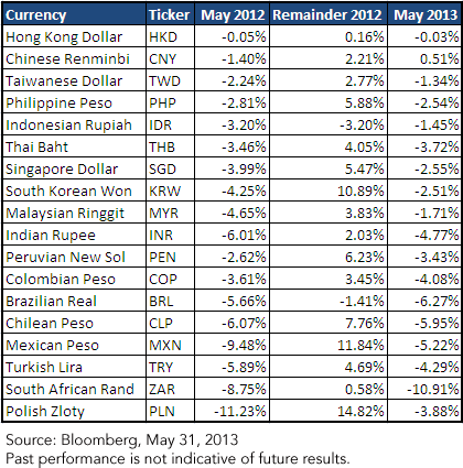 Emerging Market Currency Performance