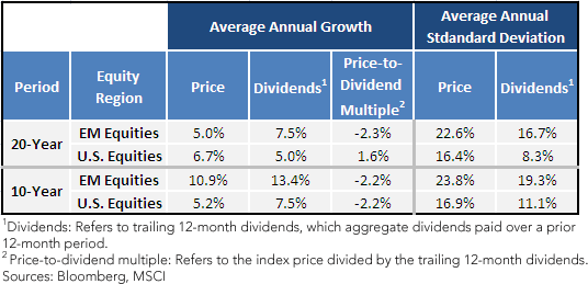 EM Equities vs. U.S. Equities—Price vs. Dividend Behavior
