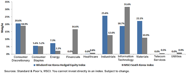 Sector Exposures of MSCI South Korea Index vs. WTKRH