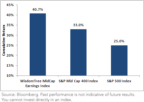 WisdomTree MidCap Earnings Index (MidCap Earnings): Outperformance