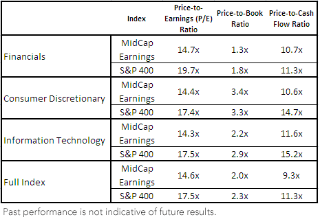 MidCap Earnings vs. S&P 400 Valuation Metrics