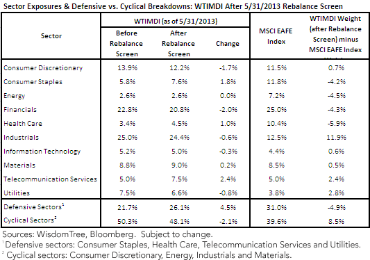 Sector Exposures & Defensive vs. Cyclical Breakdowns
