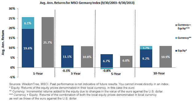 Average Annual Returns for MSCI Germany Index