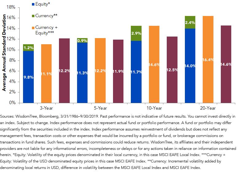 Dev. Intl Equity Volatility