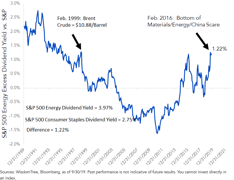 Figure 6_S&P 500 Energy Dividend Yield 1
