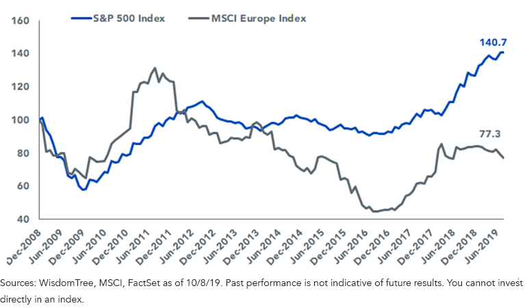Earnings SP 500 vs MSCI Europe