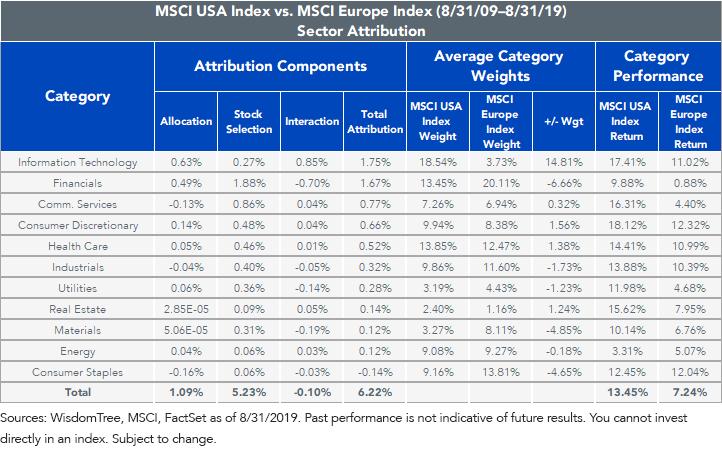 MSCI USA vs MSCI Europe
