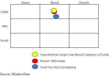Figure 2_ Hypothetical Large-Cap Core Fund