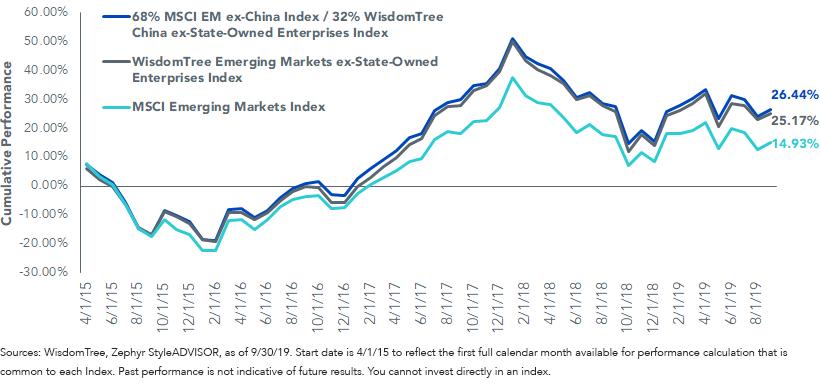 EM Index Performance