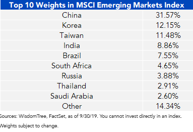 Top 10 MSCI EM MSCI Weights