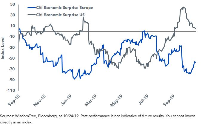 Figure 1_European Economic Data Starts to Improve
