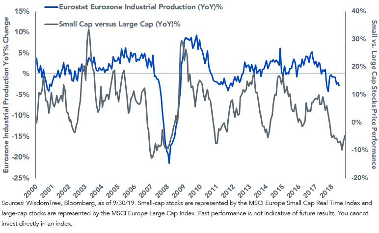 Figure 2_Small vs. Large Cap Stock Performance Compared to EU Industrial Production (3-month lag)