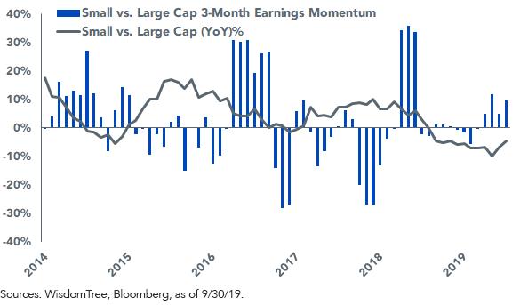 Figure 3SmallCap vs LargeCap European Price Performance vs Earnings Momentum 3Month Change