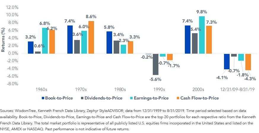 Average Annual Excess Returns vs. Total Market