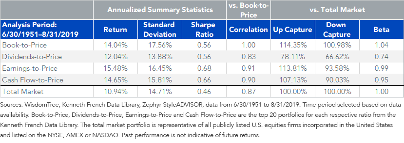 Value Portfolios Correlations Return and Risk