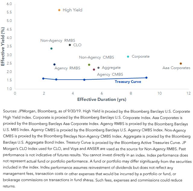 Effective yield vs effective duration