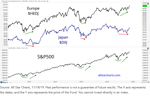 DXJ and HEDJ chart