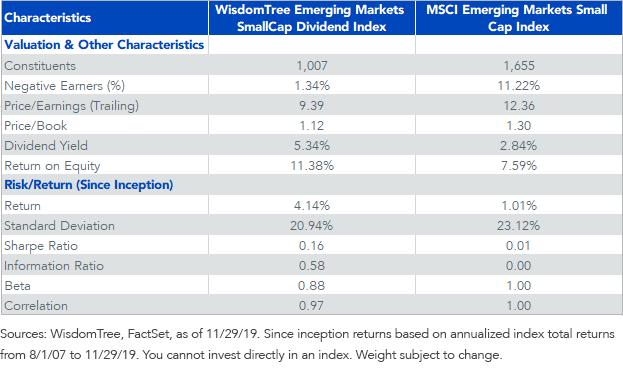 WTEMSC vs MSCI EM Small Cap