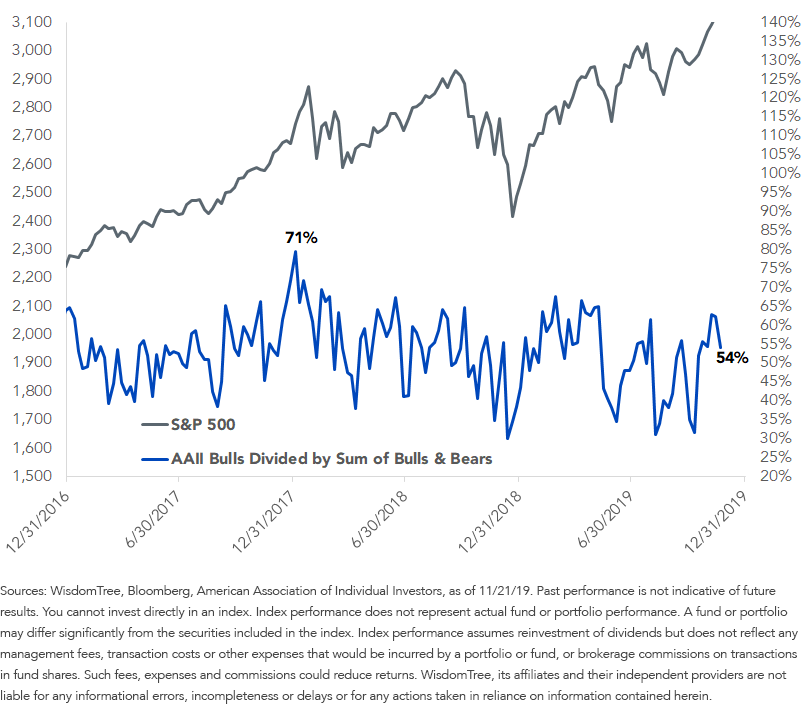 American Association of Individual Investors Bulls Divided by Sum of Bulls Bears
