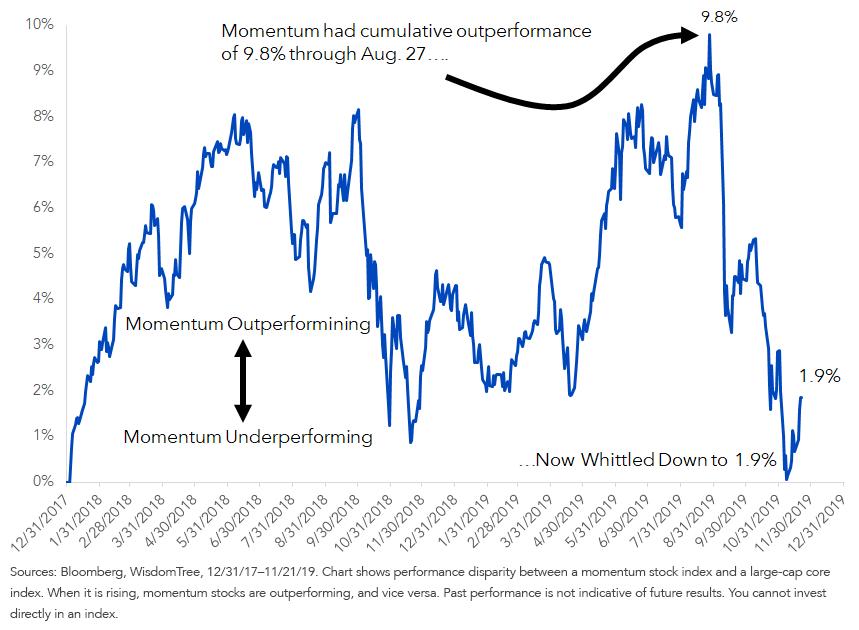 MSCI USA Momentum Index Minus WisdomTree U.S. LargeCap Index