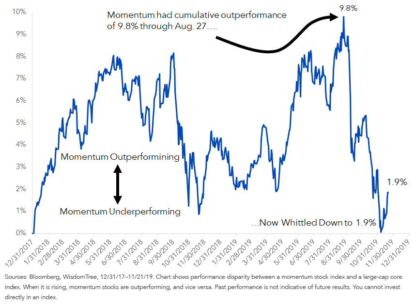 MSCI USA Momentum Index Minus WisdomTree U.S. LargeCap Index