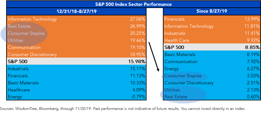 SP 500 Index Sector Performance