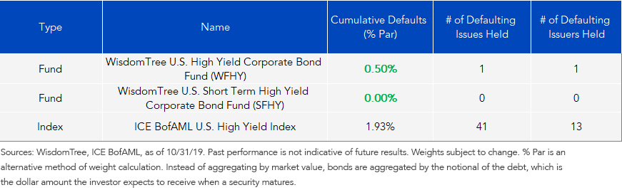 Defaults in High Yield in 2019 through Oct. 31