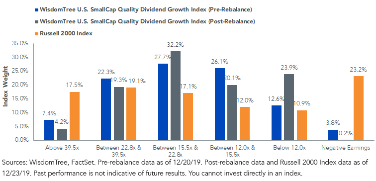 Price-to-Earnings Quintiles