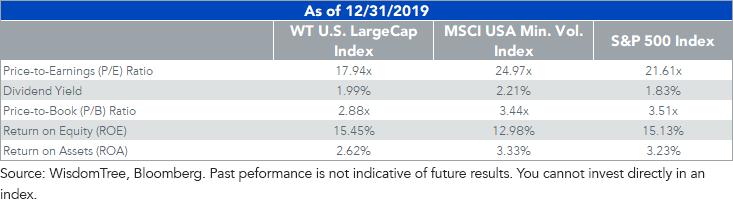 LargeCap Index Perf as of 12.31.19
