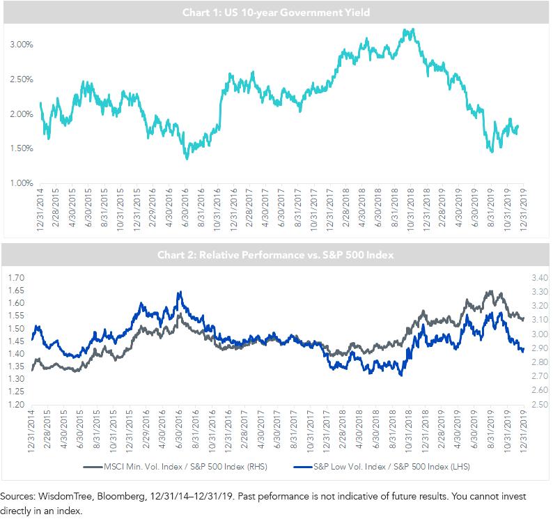 UST Yield vs SP 500 Index