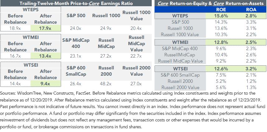 Figure 1_Valuations & Profitability