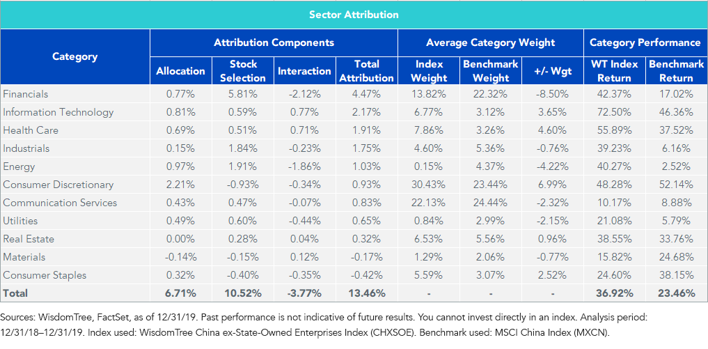 Figure 2_Sector Performance Attribution