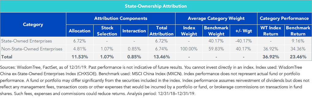 State-Ownership Performance Attribution
