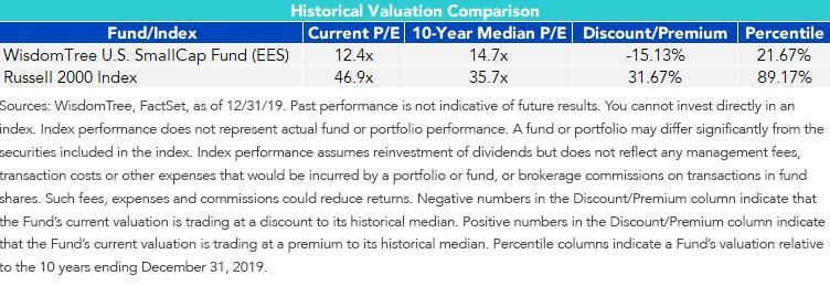 Figure 1_U.S. Small Cap Valuation Performance Comparison