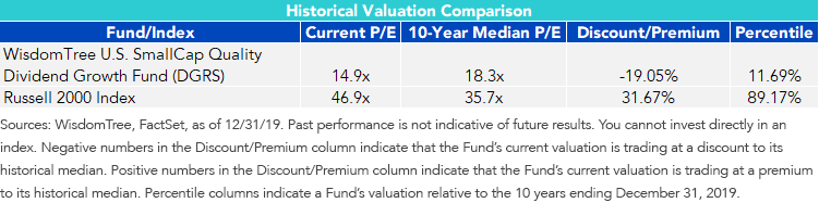 Figure 2_Quality Filters Can Also Reduce Valuations