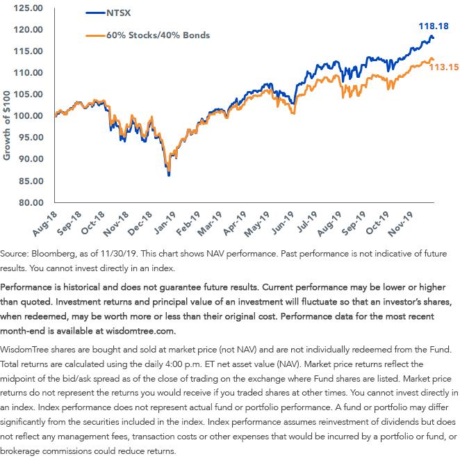NTSX vs 60 Stocks 40 Bonds