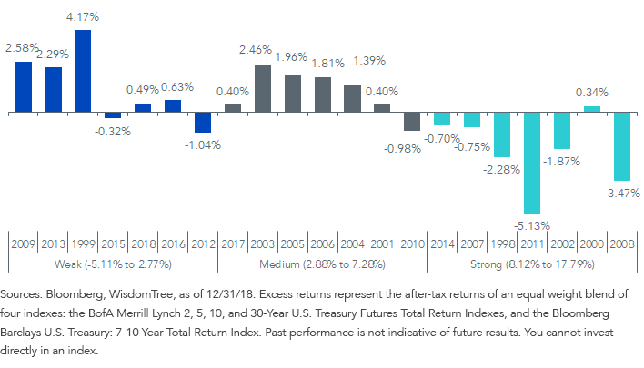 UST Futures Excess Returns Over 7-10 Year Cash Bonds