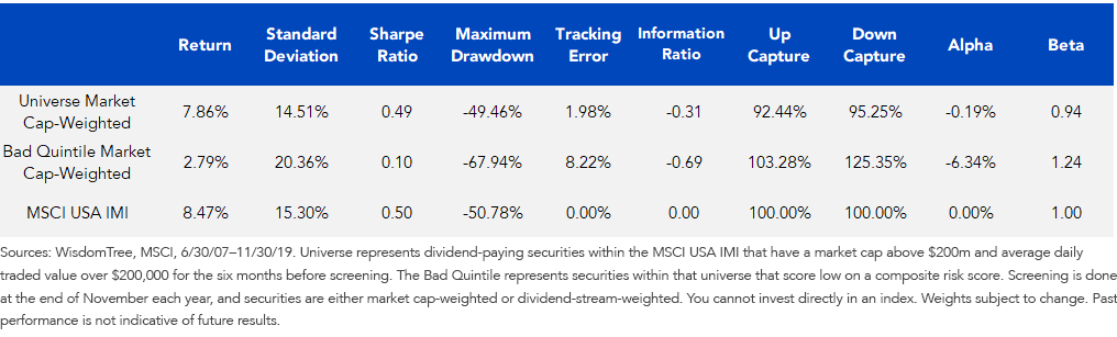 High Risk Companies Underperforming