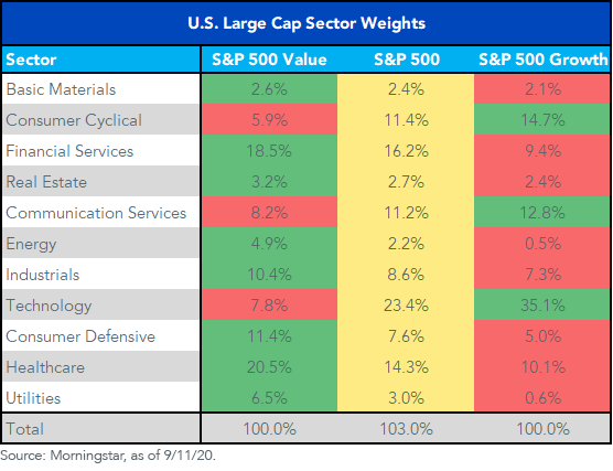 Figure 2_U.S. Large-Cap Sector Weights