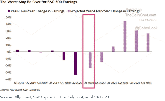 Figure 2_SP 500 Earnings