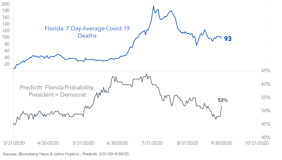 Figure 2_Florida Seven-Day Average COVID-19 Deaths vs. Presidential Probability