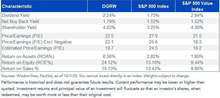 figure 1_DGRW characteristics