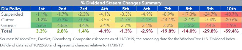 Figure 1_ Dividend Stream Changes Summary
