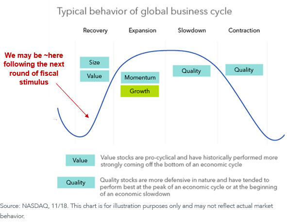 Figure 5_typical business cycle
