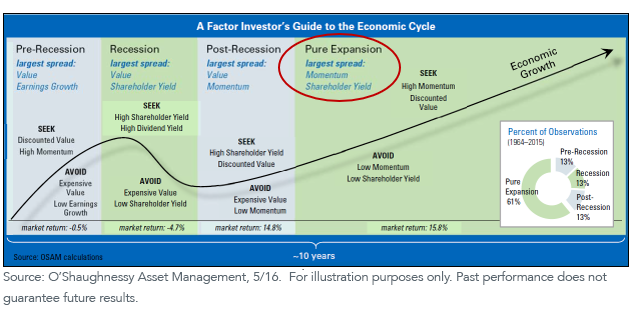 Figure 5_factor invest market cycle